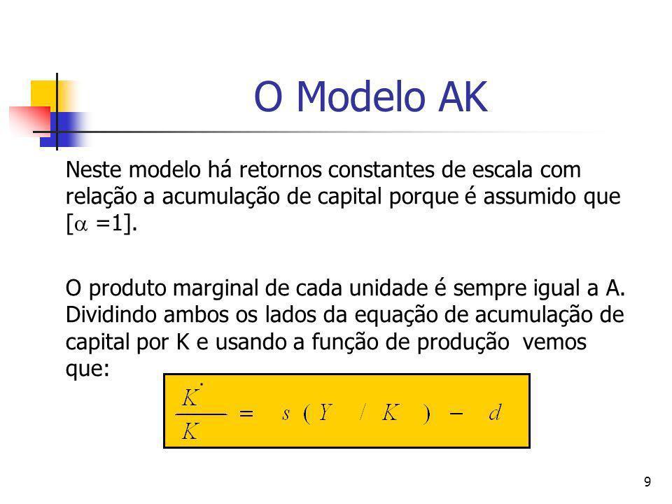 O Modelo AKNeste modelo há retornos constantes de escala com relação a acumulação de capital porque é assumido que [ =1].